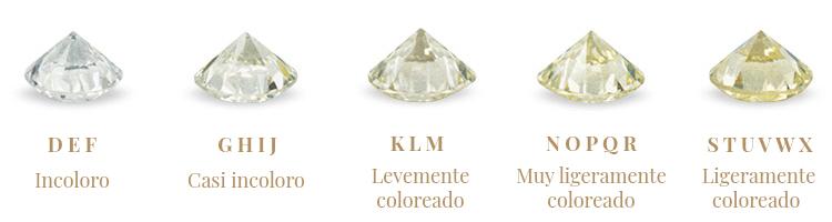 Clasificación del color de los diamantes