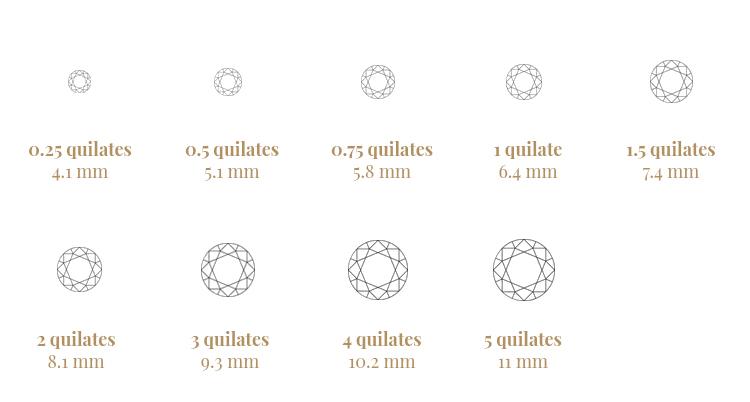 Peso en quilate y tamaño de los diamantes