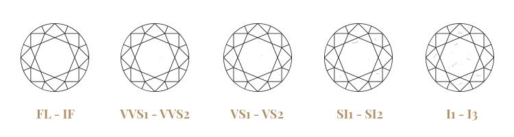 La pureza o claridad de los diamantes