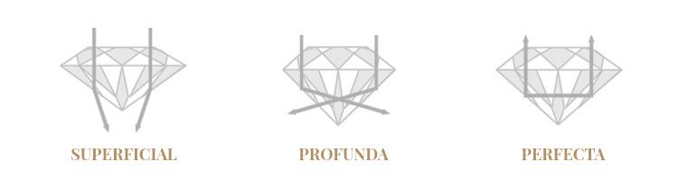 El corte o talla de los diamantes
